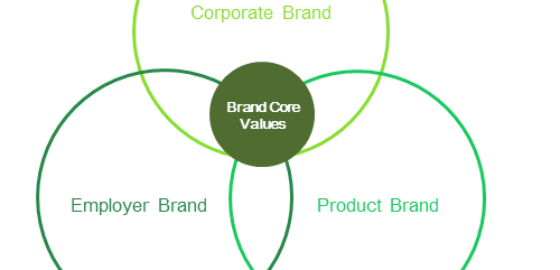 Brand Core Values - employer corporate product branding
